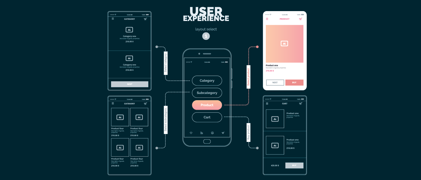 App Development Company - Wireframing