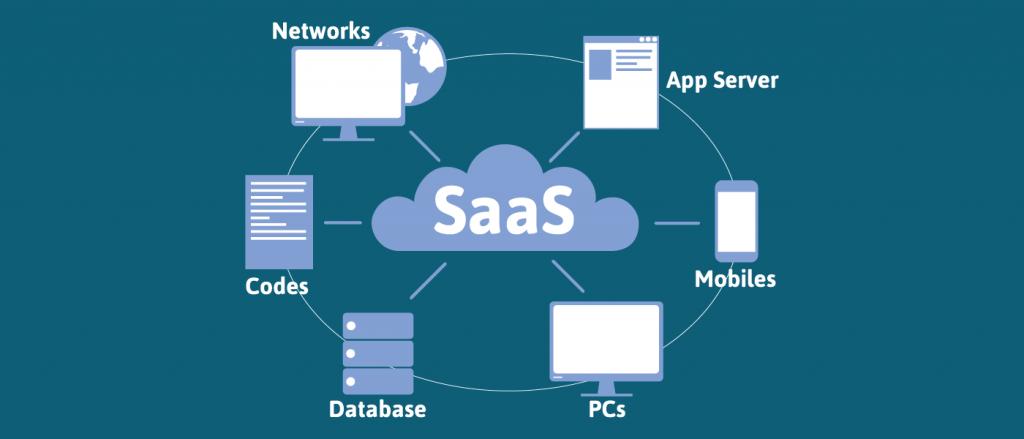 Cloud Service Models SaaS, IaaS, PaaS