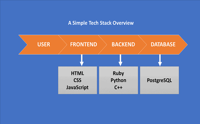 Simple Tech Stack